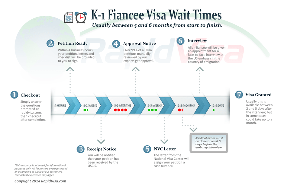 How Long Does the K-1 Fiancé Visa Process Take?
