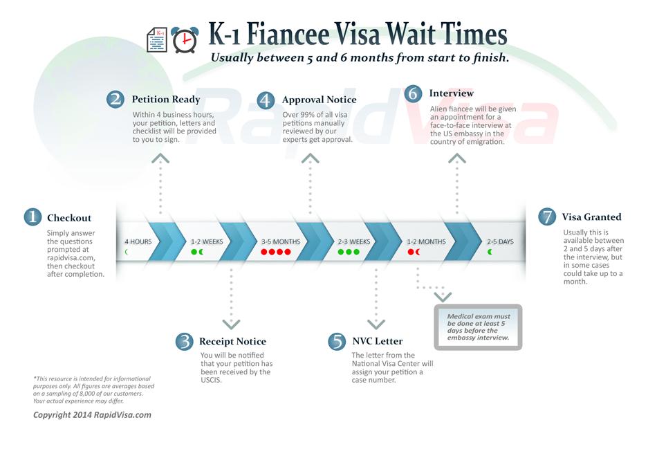 How Long Does The K 1 Fiance Visa Process Take Rapidvisa 174