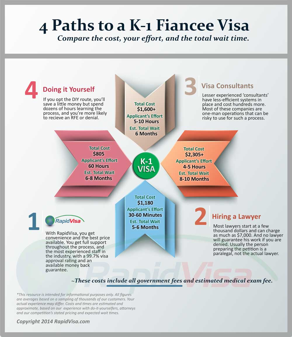 4 Paths to a K-1 Fiance Visa