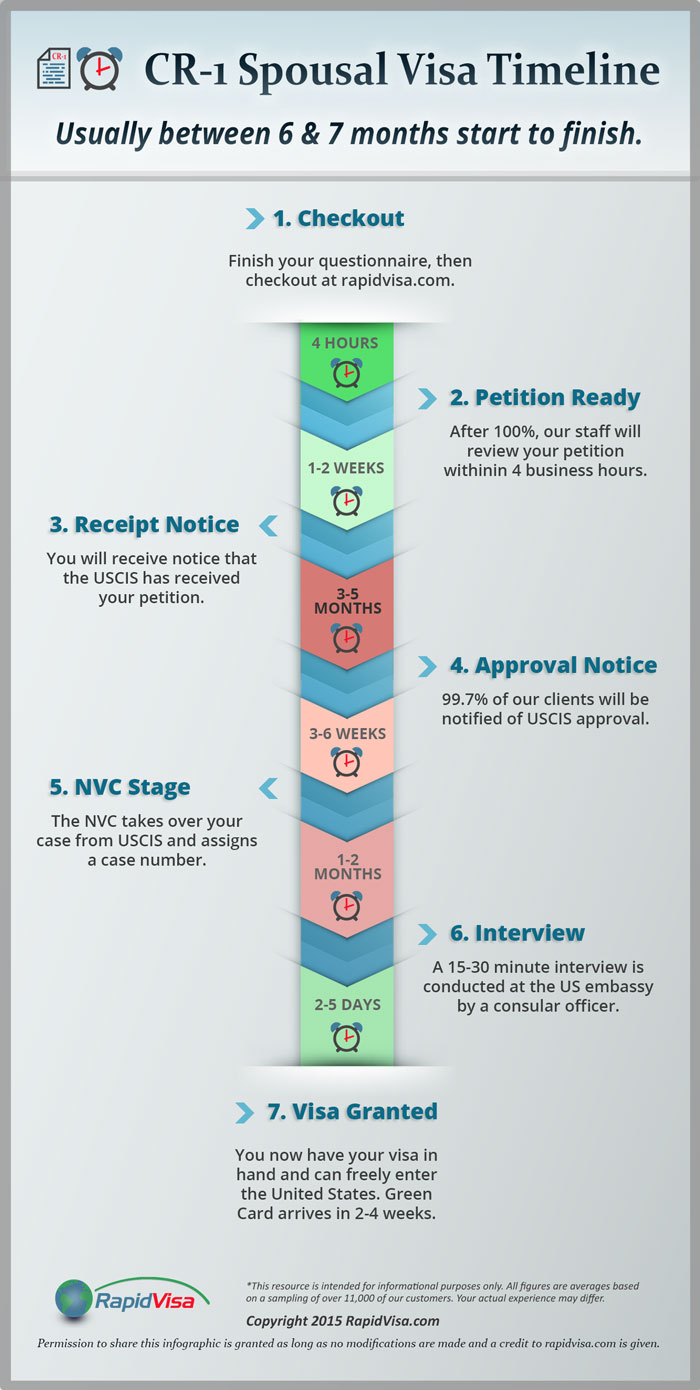 CR-1 Spousal Visa Timeline Infographic