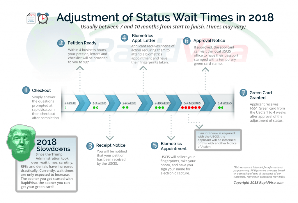 Adjustment of Status Wait Times in 2018